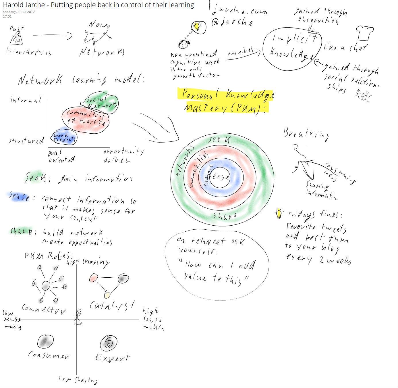 Sketchnote über Harold Jarche's Wissensmanagement Framework